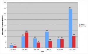 Frequenza nell'uso di parolacce per sesso ed età (trad. da Jay, 2010).