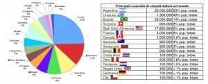 Nella torta a sinistra (mia elaborazione), la provenienza degli spregiativi anti italiani; nella tabella, i dati sulla presenza italiana nel mondo (fonte: Wikipedia).