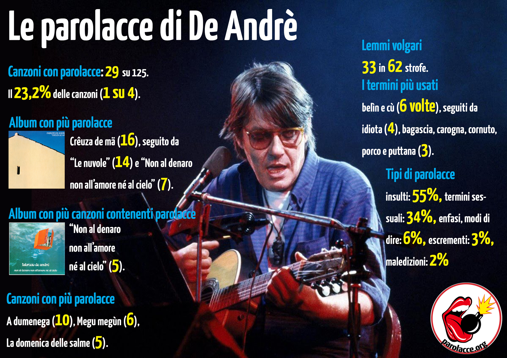 Le Parolacce Di De Andrè Un Poeta Ribelle